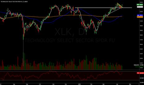 XLK: New highs in tech soon