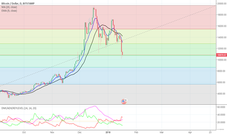 BTCUSD: support levels for btc/usd