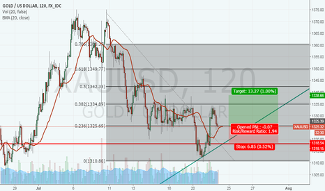XAUUSD: XAUUSD LONG SHORT TERM