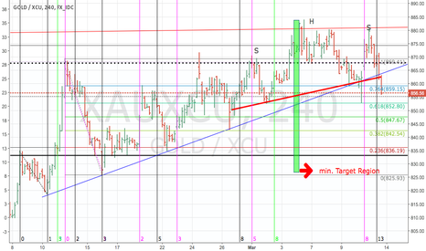 XAUXCU: Head/Shoulders Formation completed: Short Gold