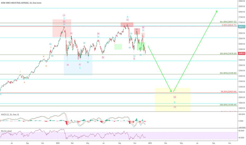 DJI: Mr. Dow – Down, down, down…