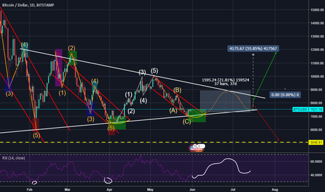BTCUSD: [BTC/USD] THIS TA DOESN'T GET ANY BETTER (SHORT POSITION)