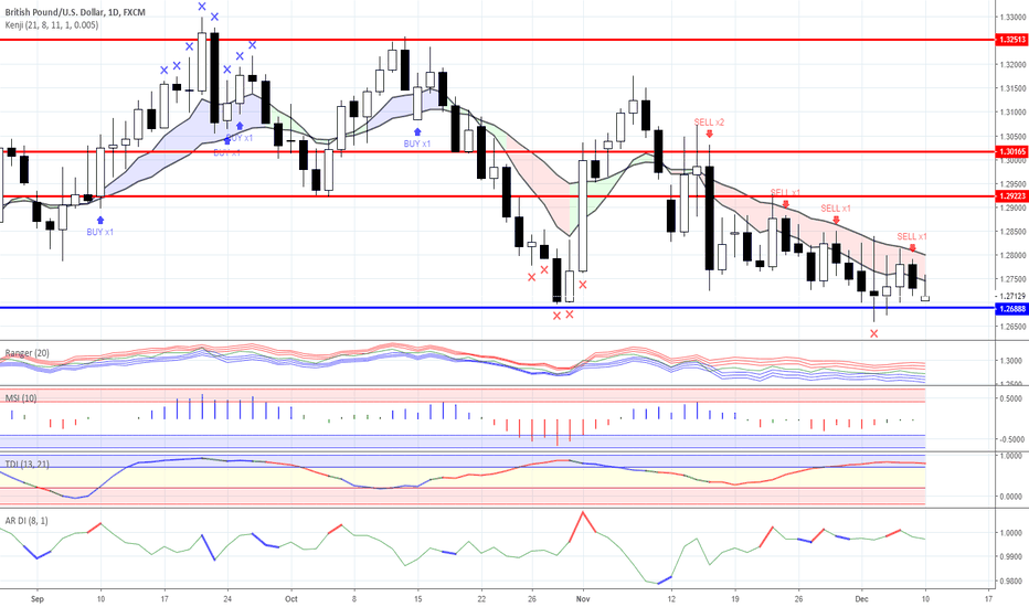GBPUSD: News background and trading ideas for 10/12/2018