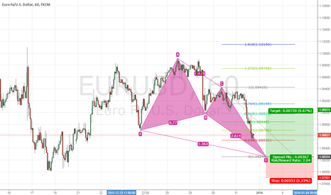 EURUSD: PRICE PATTERN
