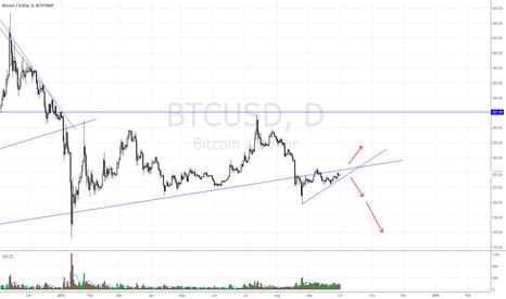 BTCUSD: $BTCUSD triangle