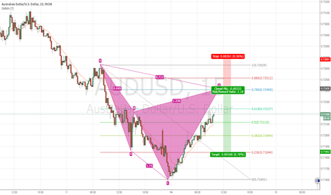 AUDUSD: AUD USD 15M Bearish Cypher