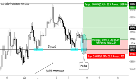 USDCHF: Trend continuation pin bar at support level