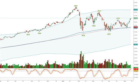 SPY: Up we go but with caution be ready to shrt