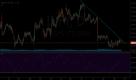 INFY: INFY - One week trade