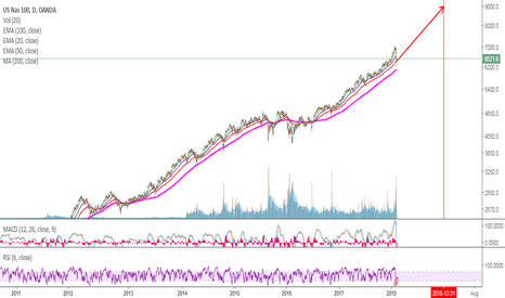 NAS100USD: NASDAQ - The Bubble