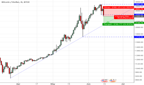 BTCUSD: Bitcoin_short_to_the_Line