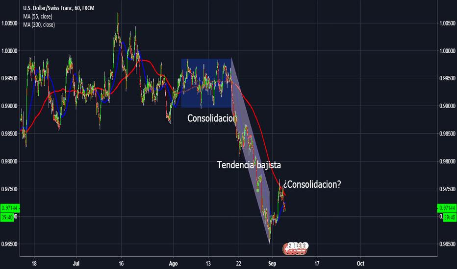 USDCHF: Posible consolidacion