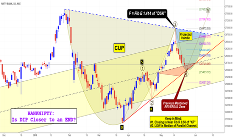 BANKNIFTY: BANKNIFTY: Is DIP Closer to an END?
