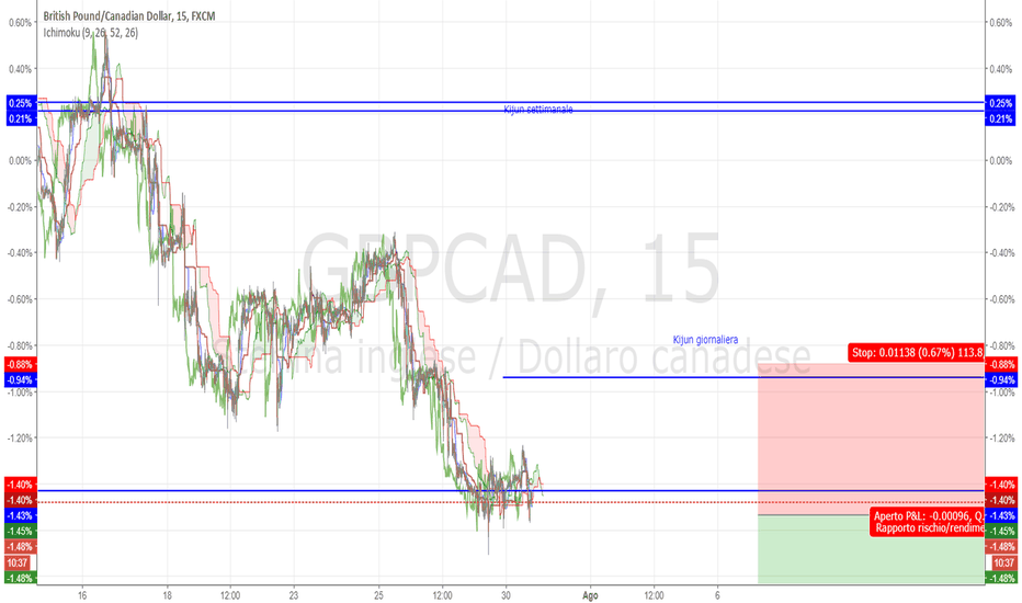 GBPCAD: Analisi GBP/CAD
