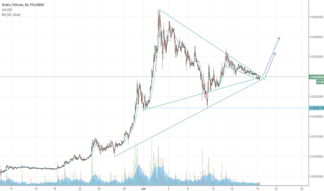 STRATBTC: STRATBTC Long on Triangle Breakout to 350k - 400k