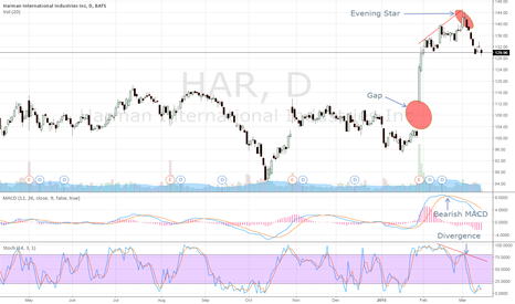 HAR: Few reasons I am bearish on HAR!