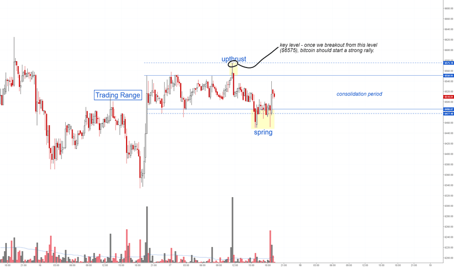 BTCUSD: Bitcoin - Price Analysis (short term)