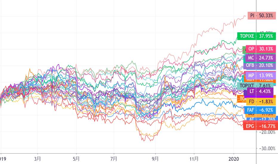 世界 株価 仮想 の 通貨 チャート