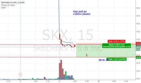 SKX: SKX продажа внутри дня.