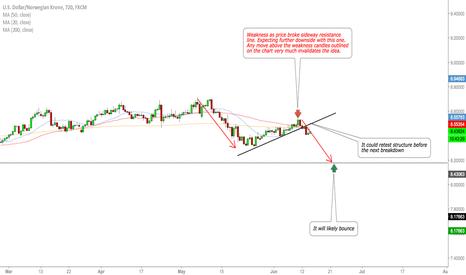 USDNOK: EURNOK breakout, likely more downside
