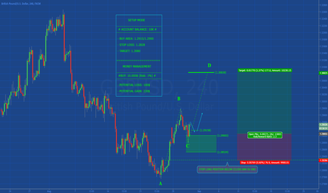 GBPUSD: [GBPUSD] POTENTIAL ABCD IN DEVELOPMENT