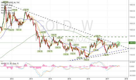 GOLD: It is looking very constructive