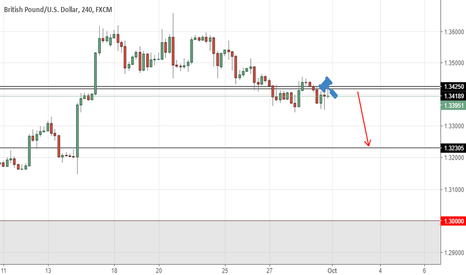 GBPUSD: GBPUSD  short  in  continuation