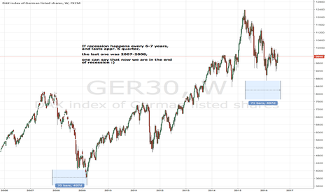 GER30: Just a thought about current situation.