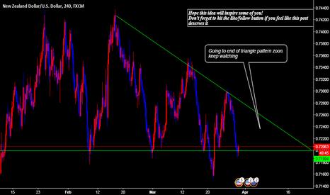 NZDUSD: NZDUSD triangle pattern Ending Zoon...