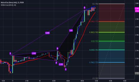 NGAS: bearish bat pattern