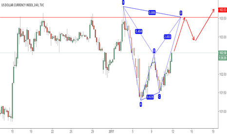 DXY: DXY POTENTIAL BEARISH BAT