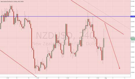 NZDUSD: NZD/USD 4h