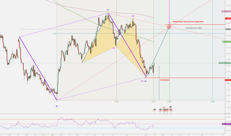 USDCAD: USCAD Max Time and Price Target Zone