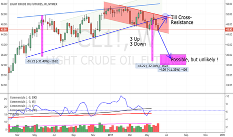 CL1!: Crude Thoughts: mixed feelings - neutral but preparing