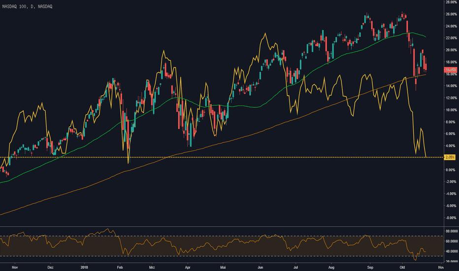 NDX: Warnsignal #1: Semiconductors führen NASDAQ 100 nach unten