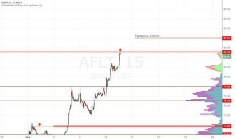 AFLT: Aэрофлот продажа 83.58