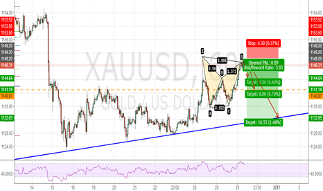XAUUSD: XAUUSD BEARISH BUTTERFLY PATTERN 60 min