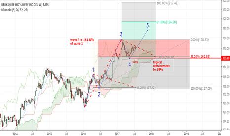 BRK.B: Berkshire Hathaway -B to 200$