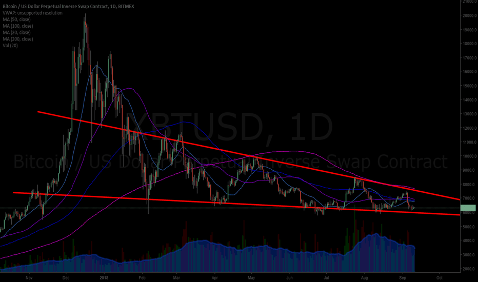 XBTUSD: BITCOIN (BTC) Wedge chart pattern on daily time-frame chart $BTC