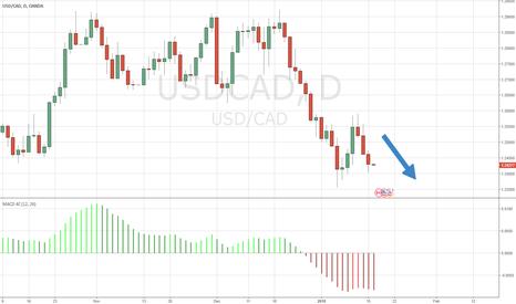 USDCAD: Trend still down.