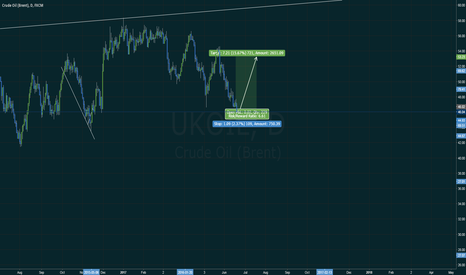 UKOIL: LONG UKOIL LONG TO 53.2