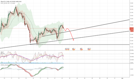 XAGUSD: Return to the normality