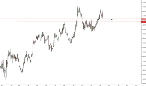 GBPUSD: GBPUSD - Bears are in the game