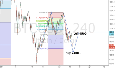 BTCUSD: Btc Buy level 7400 +   target 9500