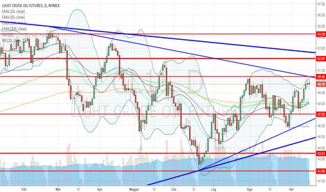CL1!: Petrolio: possibile scenario nel breve-medio termine