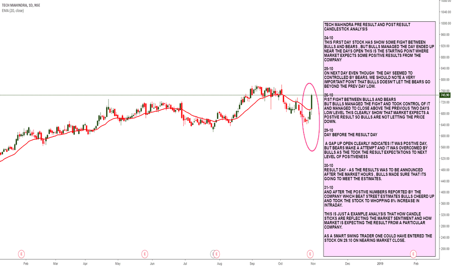 TECHM: TECH MAHINDRA PRE RESULT AND POST RESULT CANDLESTICK ANALYSIS