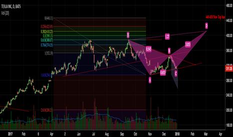TSLA: TSLA possibly long chart(if everything is perfect)
