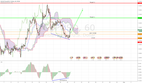GBPUSD: Re-Examining GBP/USD Long