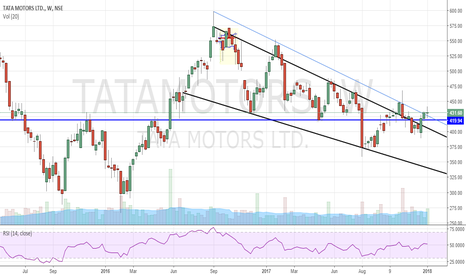 TATAMOTORS: Tata motors Weekly - Trading above the Double bottom neckline
