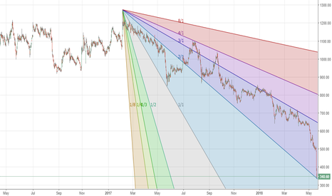 STAR: Strides (STAR:IN) - Gann bounce possible (trading long)
